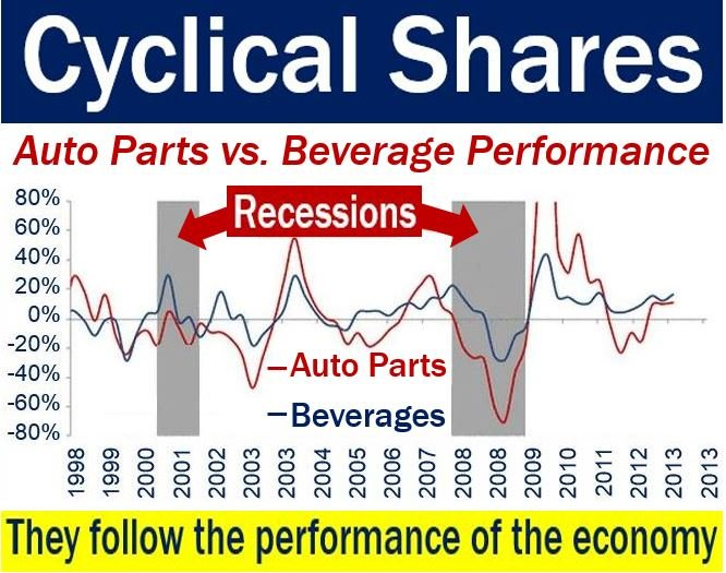 Cyclical shares - image showing their prices during recessions