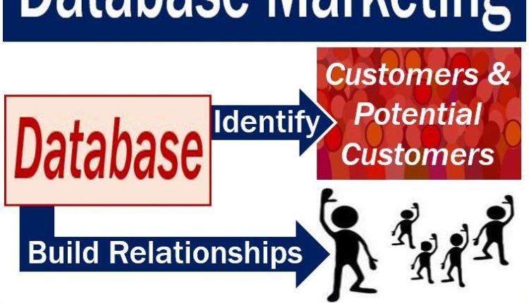 Database Marketing - image with definition
