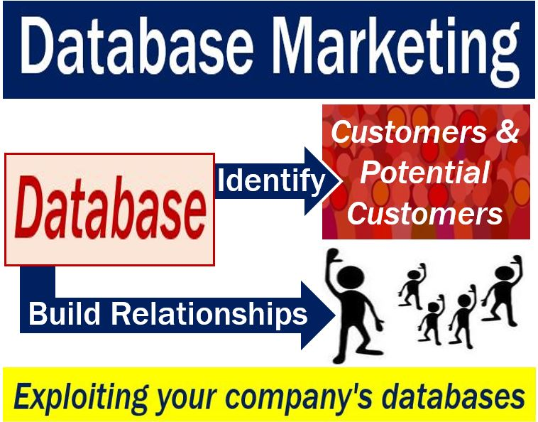 Database Marketing - image with definition