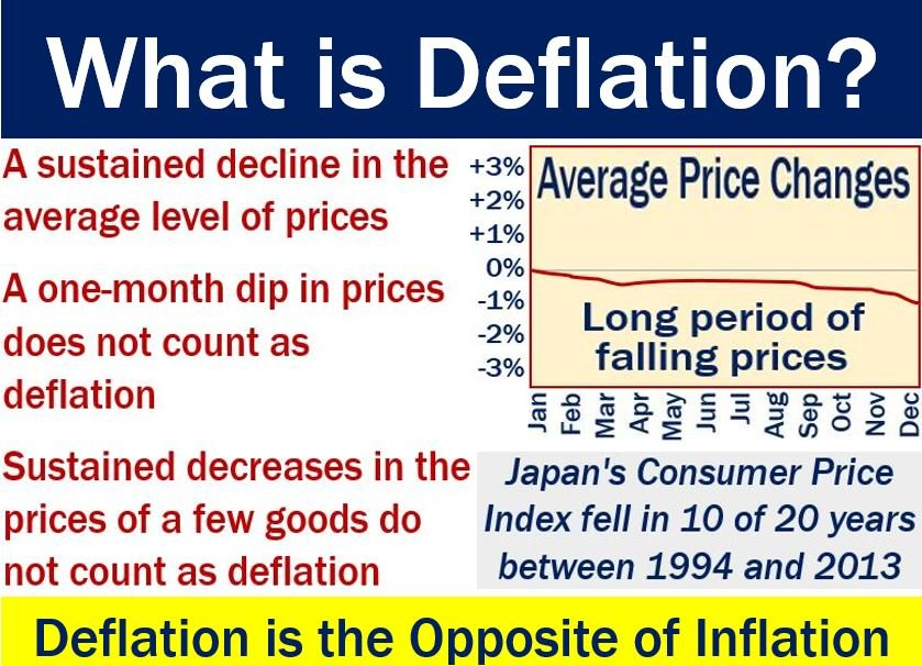 Deflation - image with explanation and example