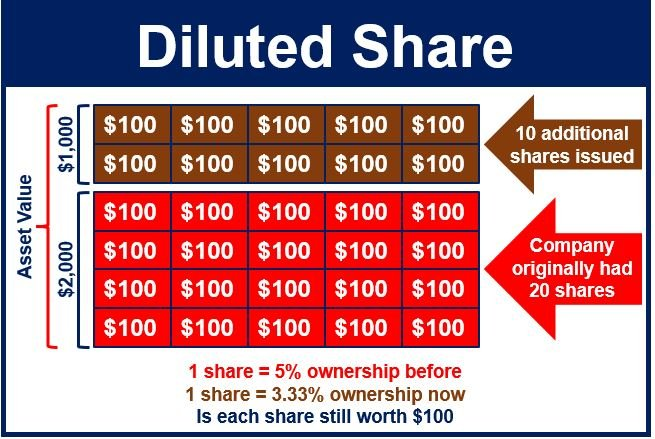 Diluted Share