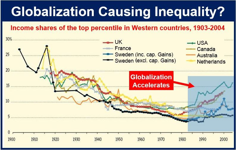 Does globalization cause wealth inequality
