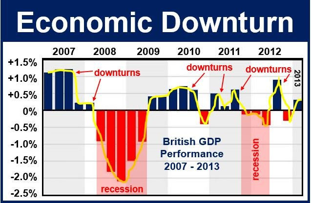 economic downturn The case for a global recession in 2015  faster than at any point since the financial crisis overall economic growth appears to picking up too,.