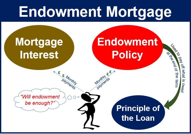 Endowment Mortgage