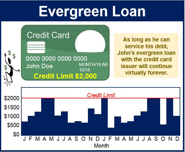 Evergreen Loan