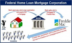What is the Federal Home Loan Mortgage Corporation? - Market ...