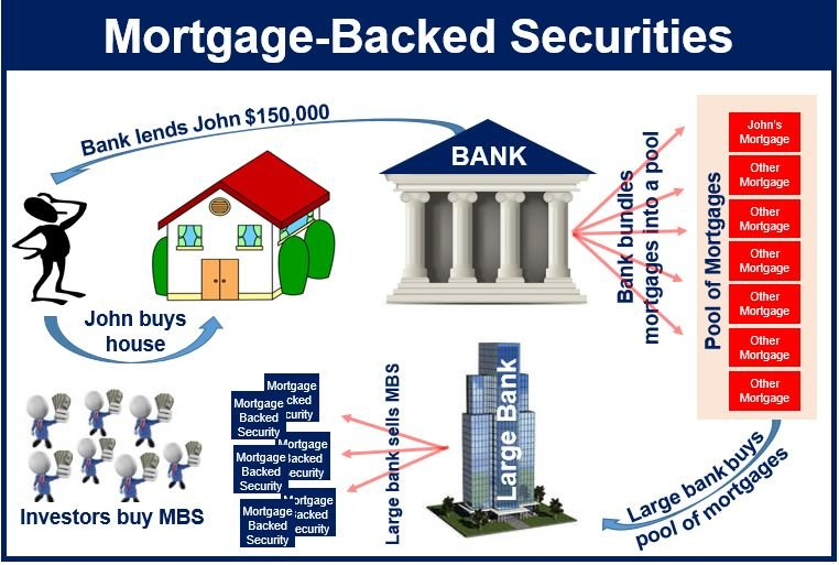 Mortgage Bonds Meaning