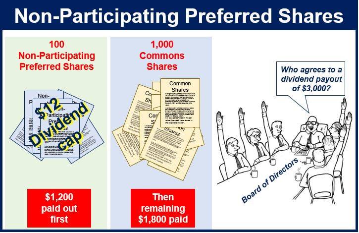 Non Participating Preferred Share