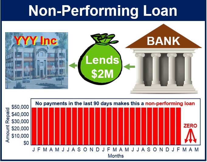 Nonperforming loan