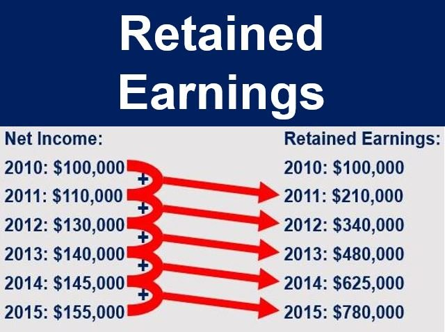 Retained Earnings thumbnail