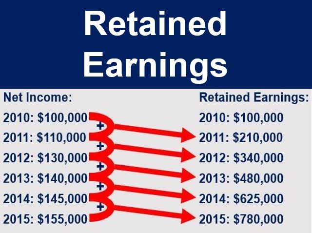 Retained Earnings thumbnail