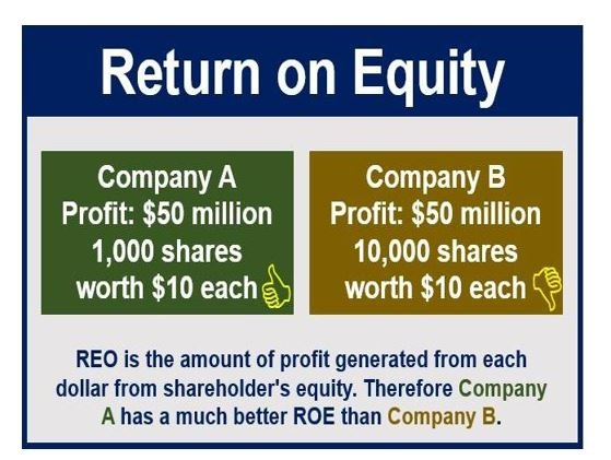 Return on Equity thumbnail