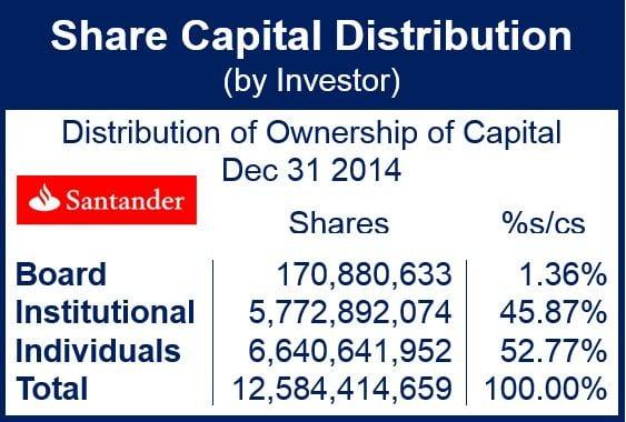 Santander share capital