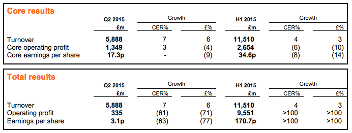 GSK Q2 financial results