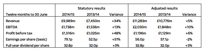 Sky plc financial results