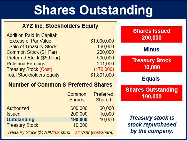 Outstanding stock options