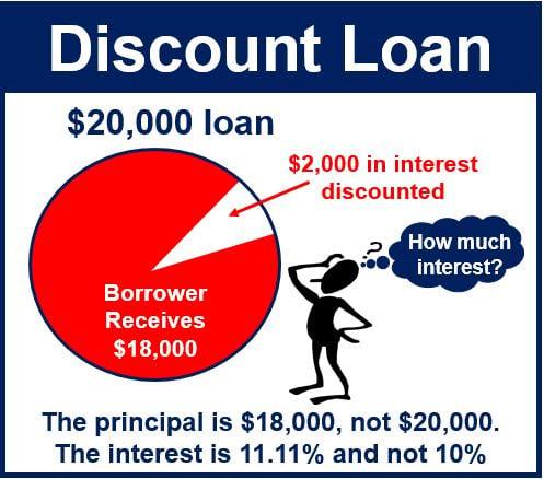 discount loan