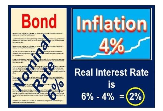 real interest rate thumbnail