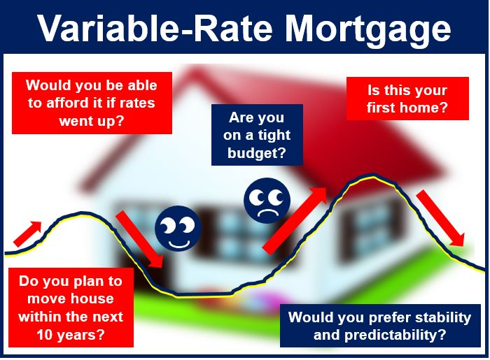 Mortgage terms: fixed vs. variable