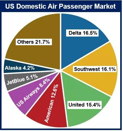 Air passenger market US