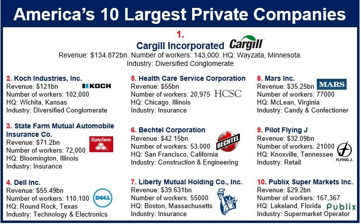 America Private Company top ten
