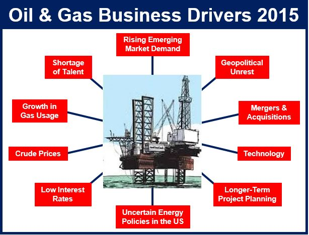 Business drivers oil and gas 2015