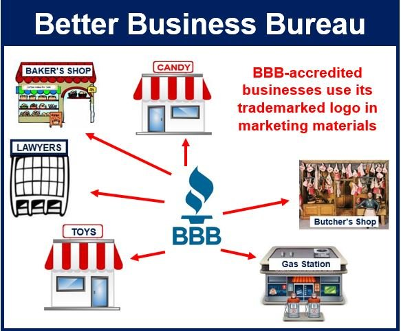 Better business bureau bbb definition and meaning for Bureau meaning