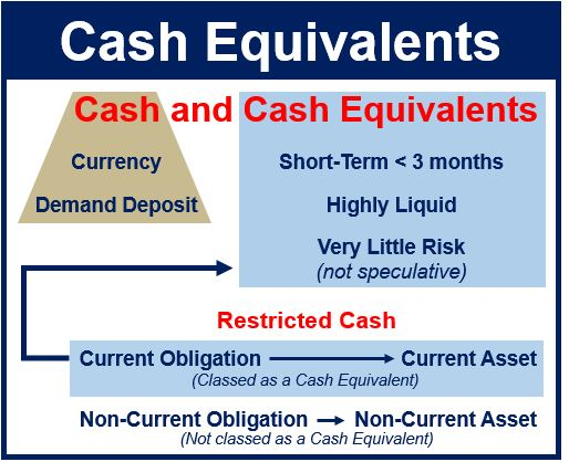 Cash Equivalents