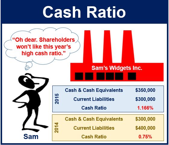 Cash Ratio