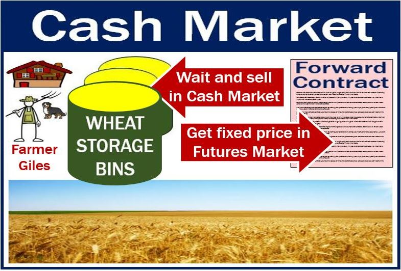 Cash market vs futures market - image