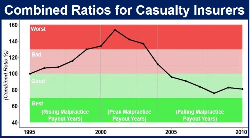 Combined ratio - casualty insurers