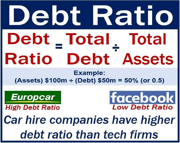 Debt ratio - image with example and explanation