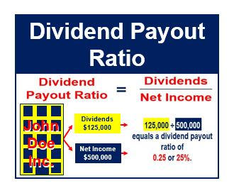 Dividend Payout Ratio thumbnail