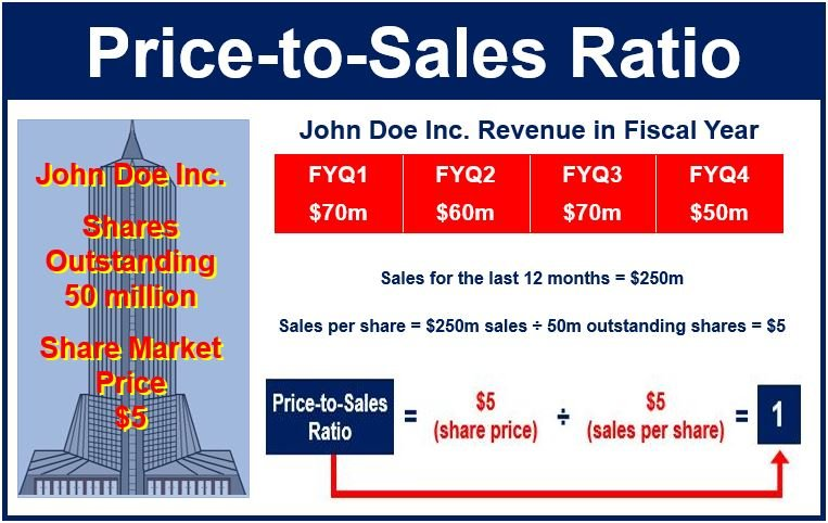Price to Sales Ratio