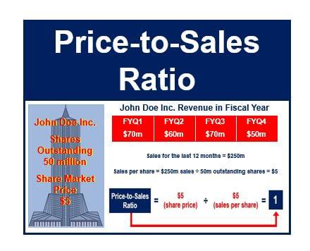 Price to sales ratio thumbnail
