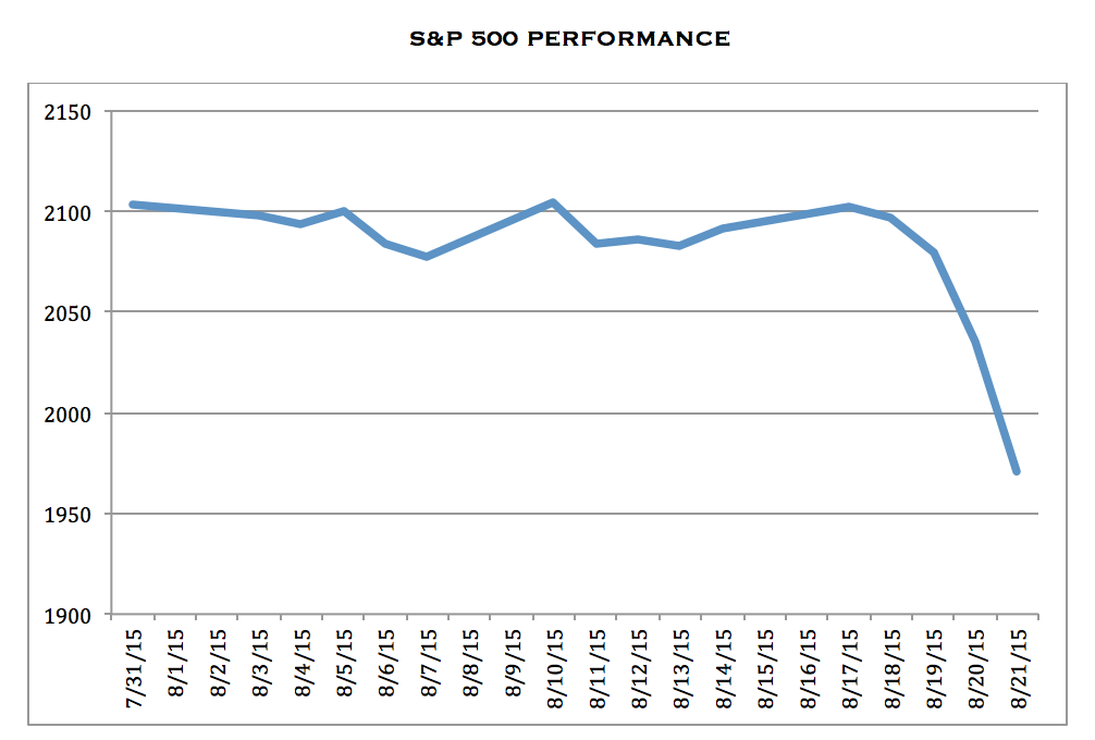 S&P 500 Index performance August