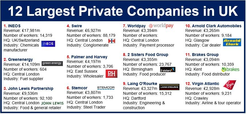 twelve largest private firms in UK