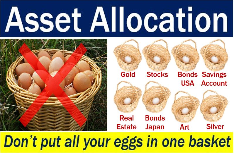 Asset Allocations - Eggs in Different Baskets