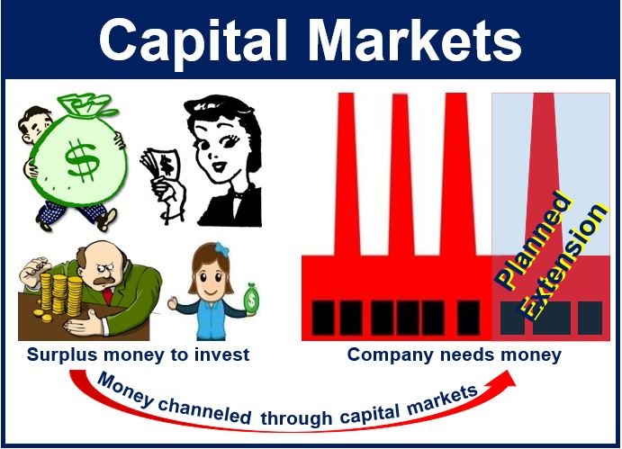 What is capital in business?!?