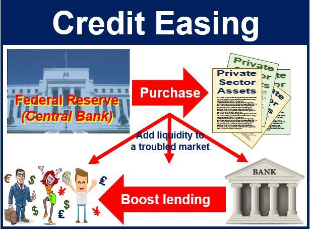 Credit easing