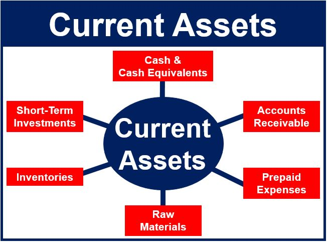 current and non current assets order liquidity Current assets vs non-current assets - do you understand the differences between these two categories unlike fixed or non-current assets, these assets are not long term assets, and they are involved in creating the liquidity of the company.