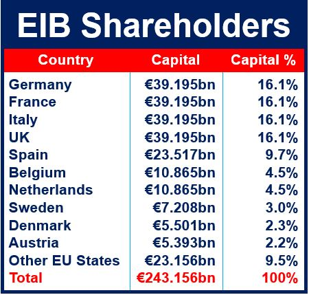 EIB Shareholders