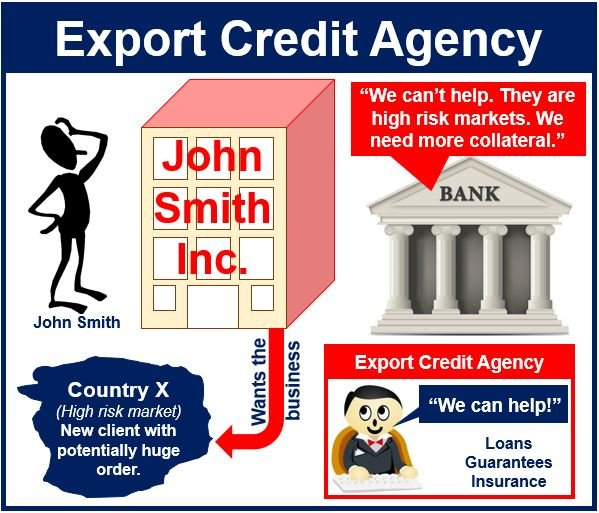 Export credit agency