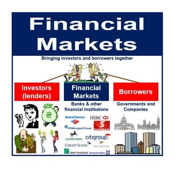 Financial Markets thumbnail