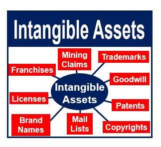 Intangible Assets Thumbnail
