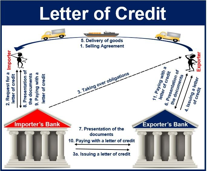 Using a letter of credit is a complicated and often slow process