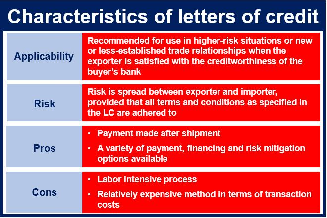 Letters of credit characteristics