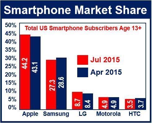 Market Share Smartphones US