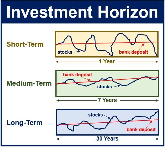 What is my investment horizon Definition and meaning Market – Define Business Investment
