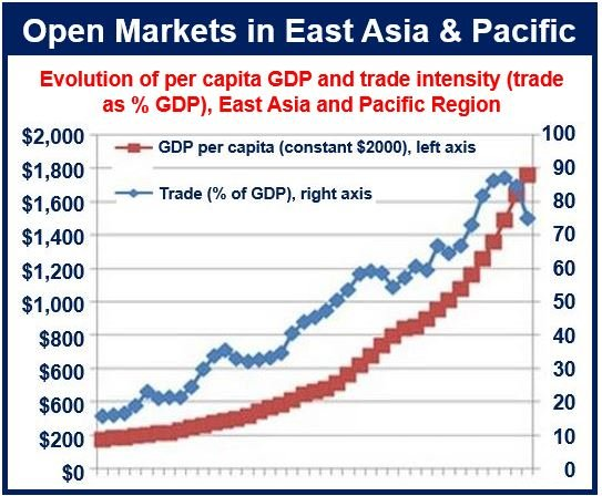 Open Market Pacific and East Asia
